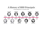 principal_timeline