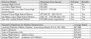 ATsalaries